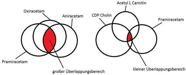 Überlappungsbereich