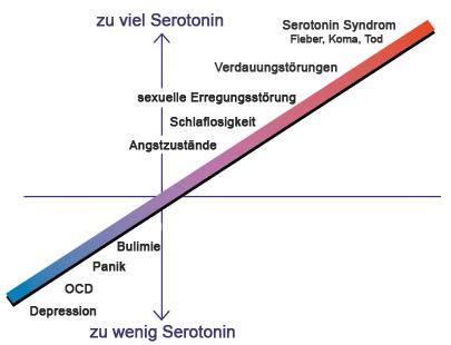 krankheitsbilder serotonin